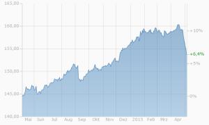 Zinswende am Bondmarkt