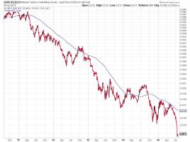 GDX im Verhältnis zum Goldpreis