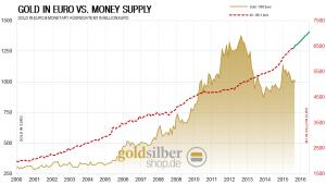 kw 43 - 2 - Gold-Geldmenge