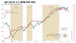 Gold profitiert von dem fallenden Aktienmarkt