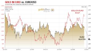 kw24 - 5 - 2016.06.17-Gold-Euro